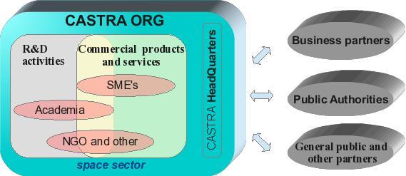CASTRA_structure1_EN